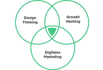 Design Sprint Methode