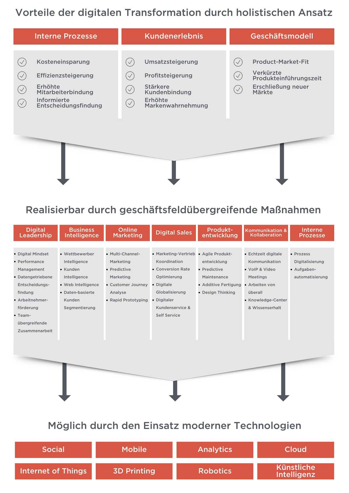 Vorteile, Durchführung und Technologien für digitale Transformation