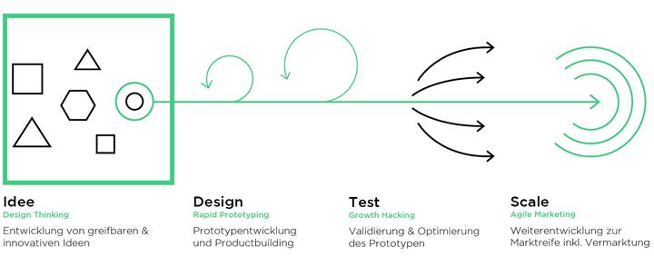design thinking anwendung