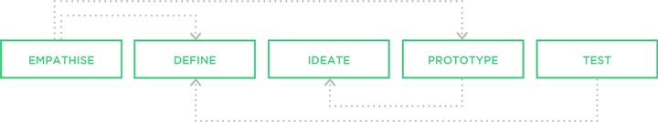 Design Thinking Prozess im Marketing
