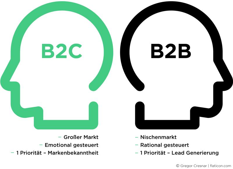was unterscheidet b2b von b2c