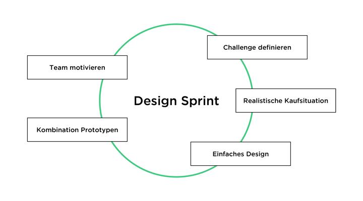 Design Sprint Ablauf und Tipps
