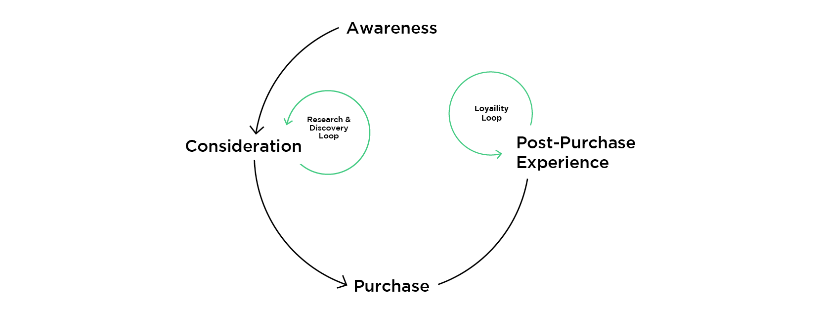 Die neue Buyers Journey