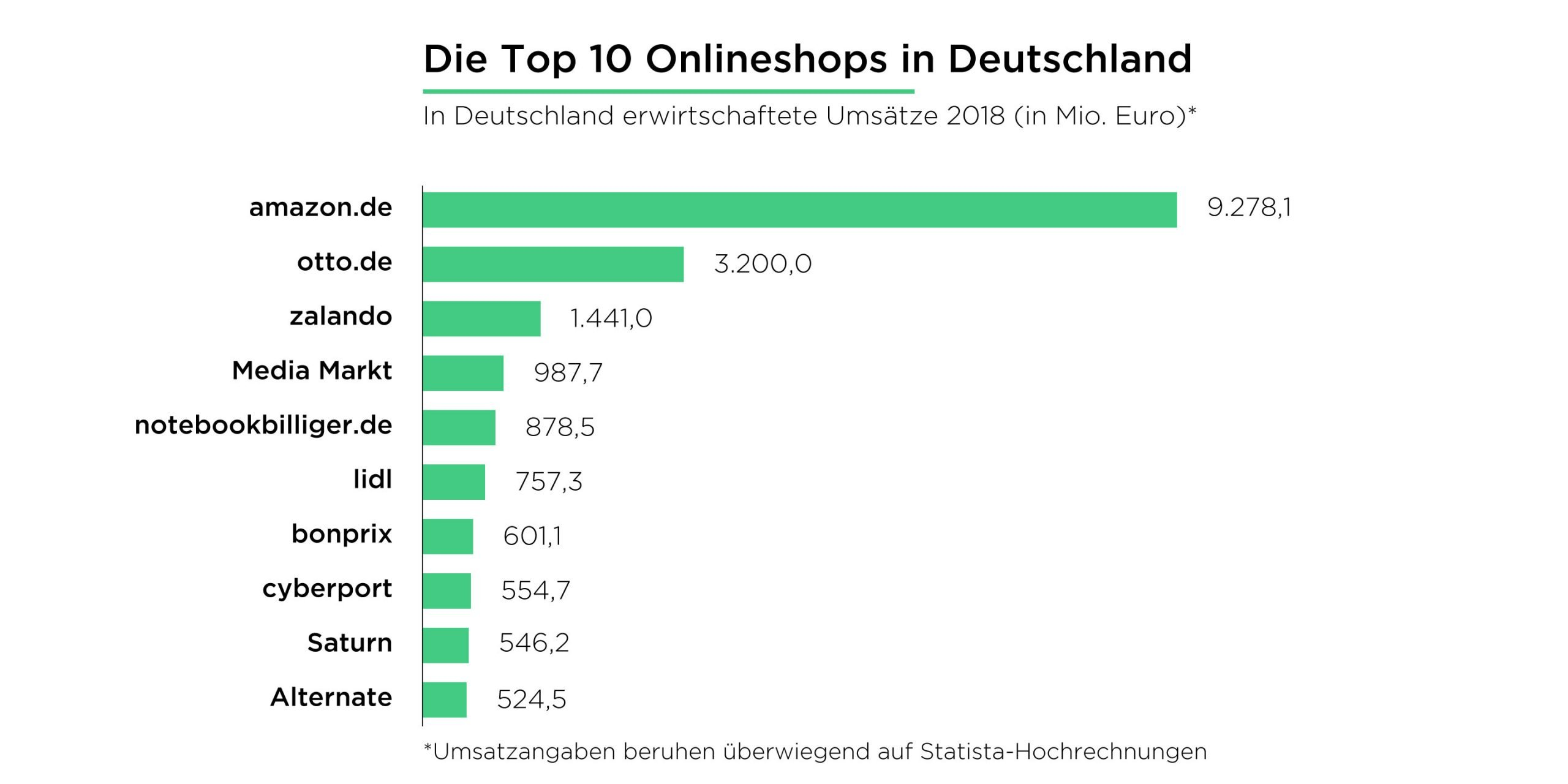 Top Ten Onlineshops in Deutschland