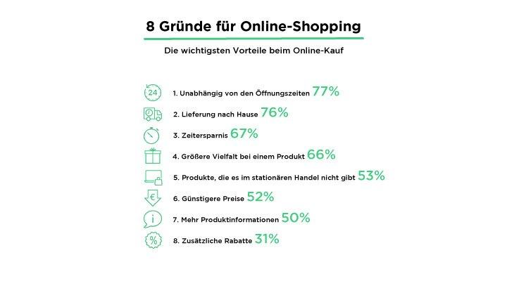 Vorteile Onlineshopping
