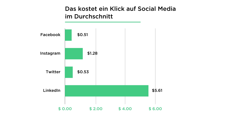 Kosten Social Media