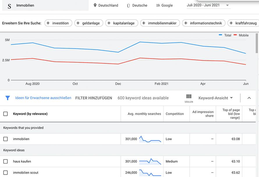 """Der Google Keyword-Planner mit einer Keyword Analyse zum Suchbegriff """"Immobilien"""""""