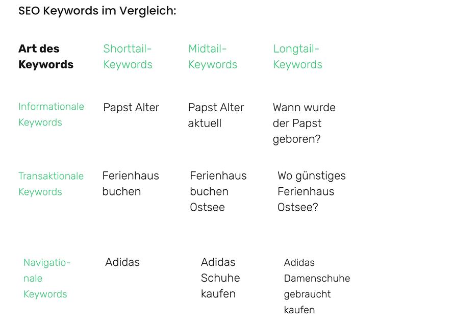Tabelle mit Keywordarten und dazugehörigen Beispielen