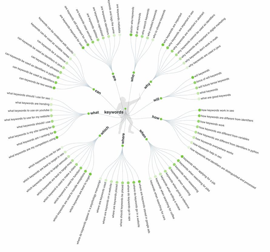 Darstellung verschiedener Keyword-Kombinationen bei AnserThePublic